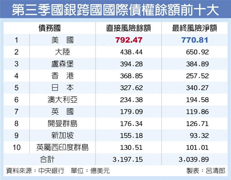 第三季國銀跨國國際債權餘額前十大