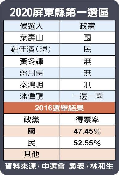2020屏東縣第一選區