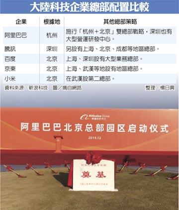 造雙箭頭 阿里北京總部啟動