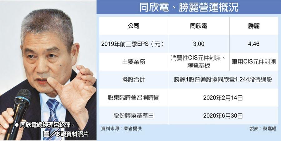 同欣電、勝麗營運概況同欣電總經理呂紹萍。圖/本報資料照片