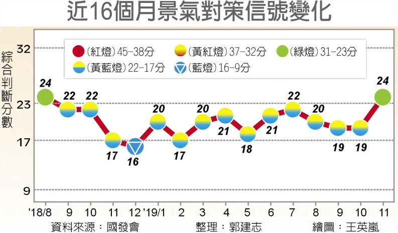 近16個月景氣對策信號變化