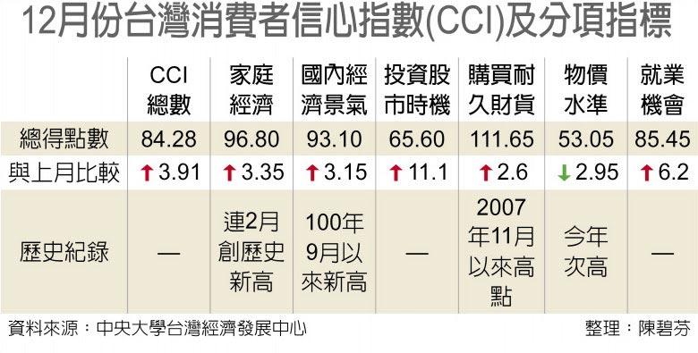 12月份台灣消費者信心指數(CCI)及分項指標