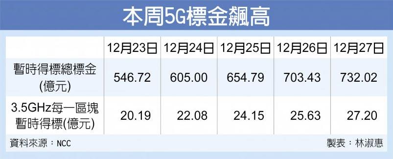 本周5G標金飆高