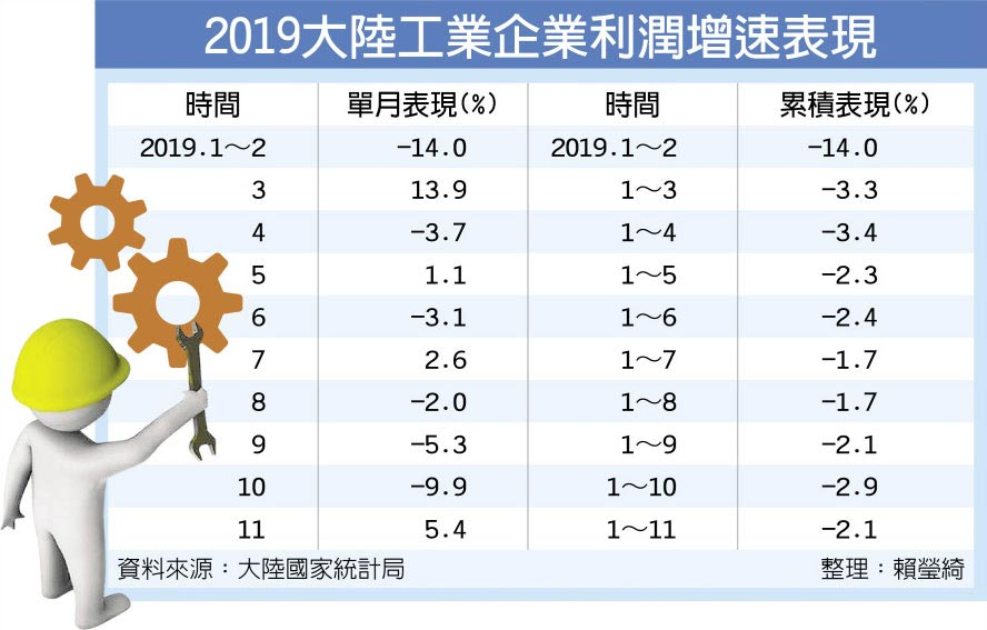 2019大陸工業企業利潤增速表現