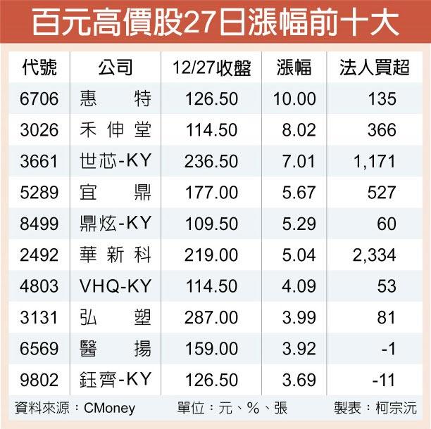 百元高價股27日漲幅前十大