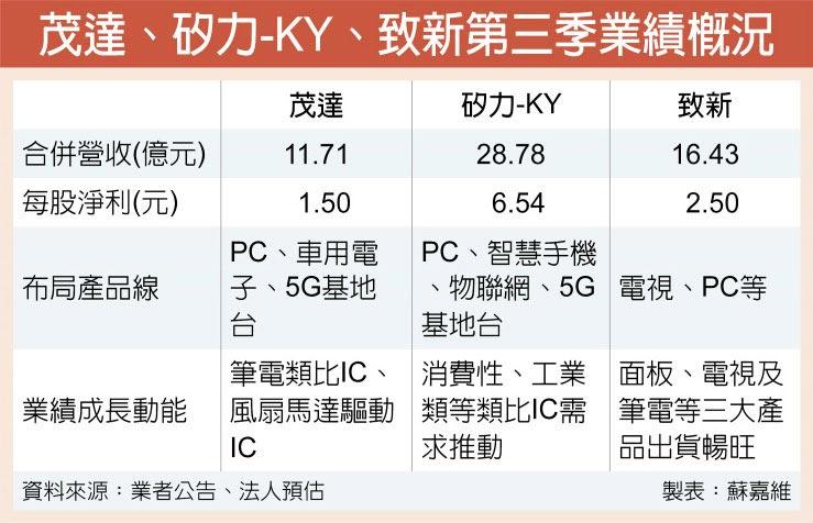 茂達、矽力-KY、致新第三季業績概況