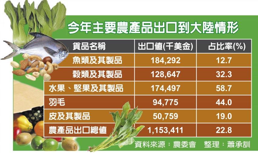 今年主要農產品出口到大陸情形