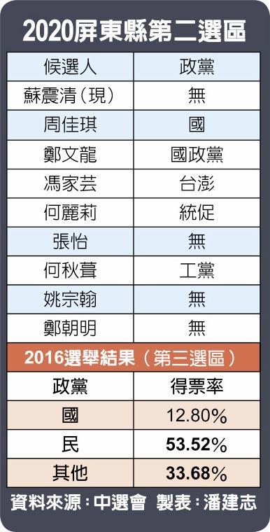 2020屏東縣第二選區