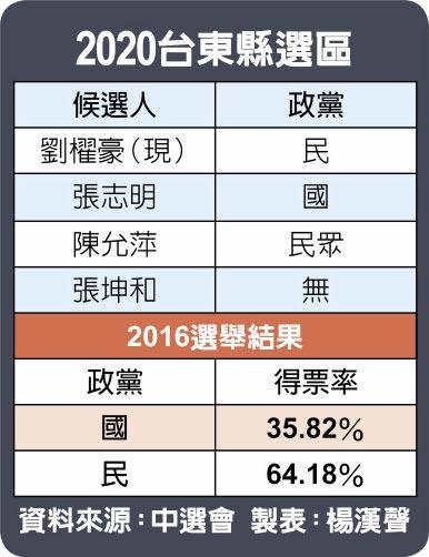 2020台東縣選區