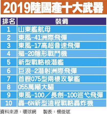2019陸國產十大武器