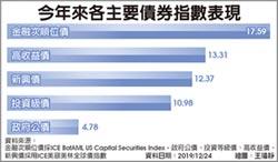 稱霸主要債券指數 金融次順位債 今年漲逾17%