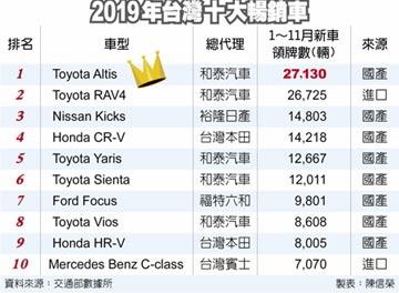 19連霸 Altis登年度銷售神車