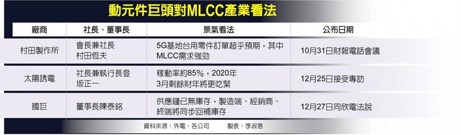 動元件巨頭對MLCC產業看法