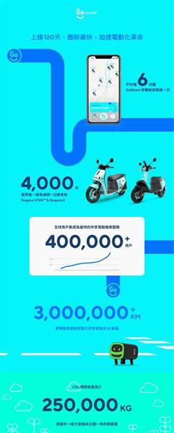 GoShare上線三個月 投放4千輛電動機車、圈粉40萬創世界紀錄