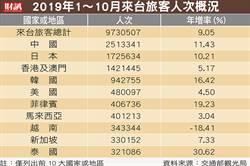 2019年來台旅客超越去年 「最愛台」前10名國家是他們