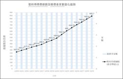 5G競標飆到跨年 暫時得標金額將破850億元