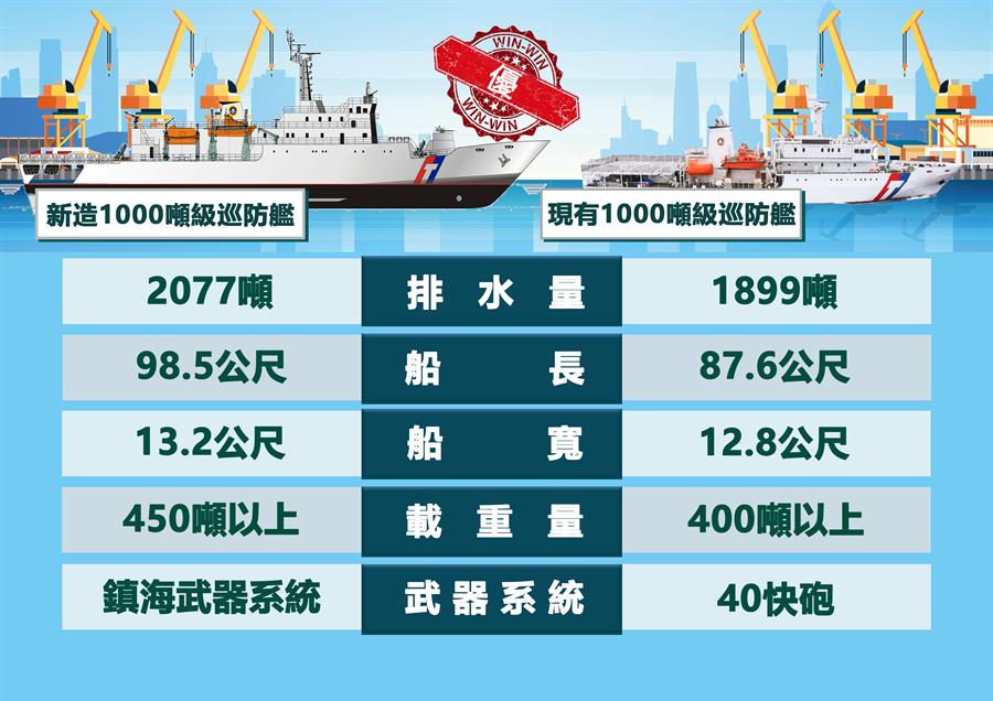 海巡新造1千噸巡防艦與舊型艦性能比較圖。(艦隊分署提供)