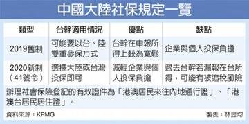 陸社保新規 KPMG:台幹雙重參保有解