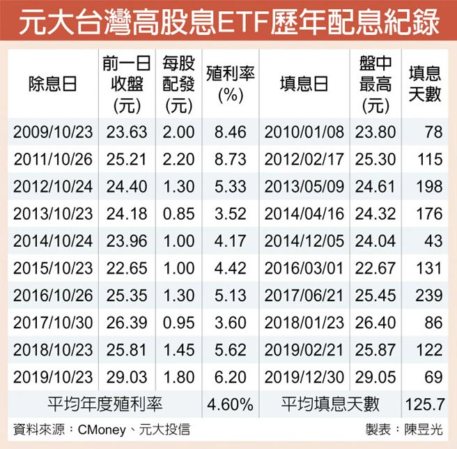 元大台灣高股息ETF歷年配息紀錄