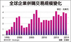 全球企業併購降溫 仍創史上第四高