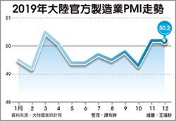 官方製造業PMI 連二月擴張