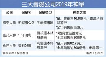 新壽11月靠一張神單賣逾80億