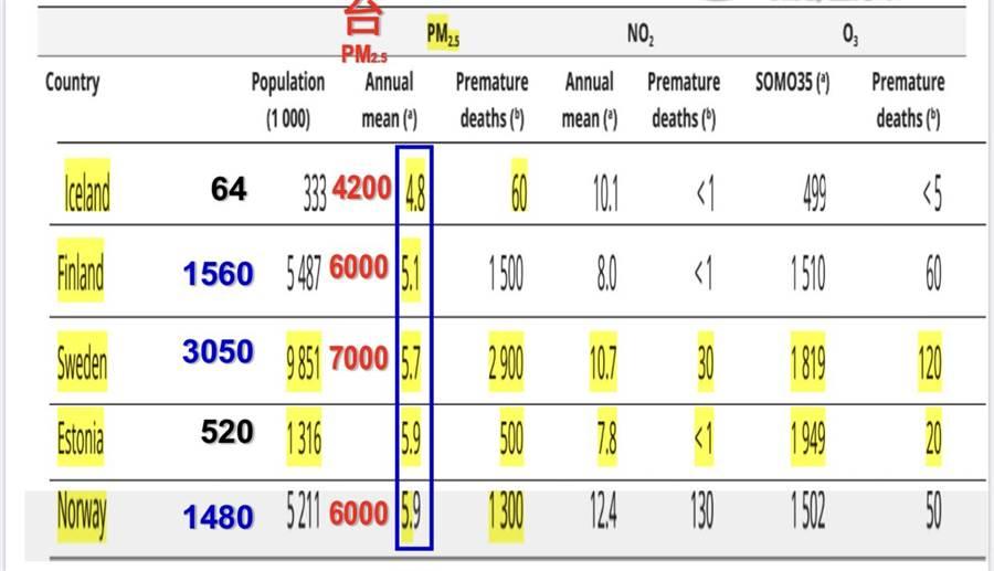 各國PM2.5年均濃度值及早逝人口對照圖,連測得濃度最低的冰島每年都造成國民因空污而早逝,環團表示PM2.5沒有所謂安全值。(台灣健康空氣行動聯盟提供/李柏澔台北傳真)
