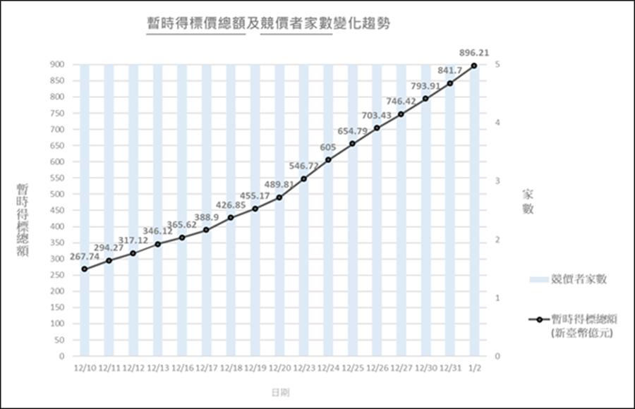 5G競價作業暫時得標價總額及競價者家數變化趨勢。(NCC提供)