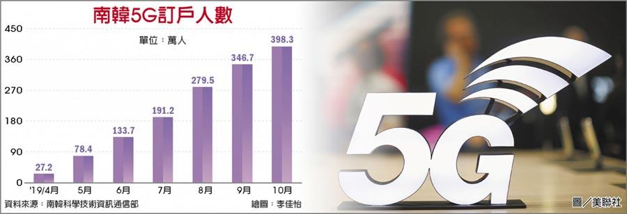 南韓5G訂戶人數