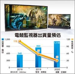 電競監視器 去年成長57%