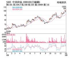 熱門股-中美晶 業績增價量齊揚