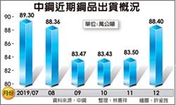 中鋼上月出貨88.4萬公噸 近5月新高