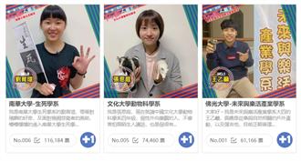 Campus人氣王選拔參與熱烈 累積投票數竟破30萬!