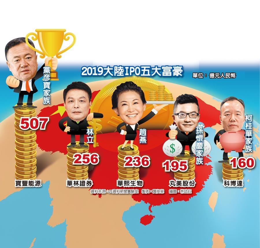 2019大陸IPO五大富豪