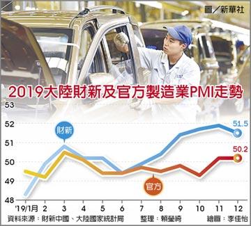 陸12月財新製造業PMI 下滑0.3
