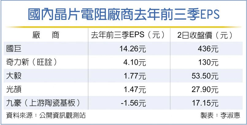 國內晶片電阻廠商去年前三季EPS