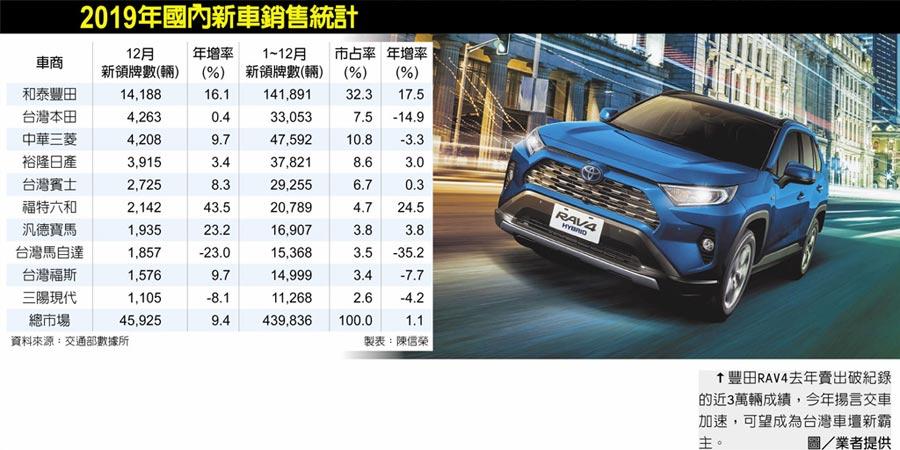 2019年國內新車銷售統計↑豐田RAV4去年賣出破紀錄的近3萬輛成績,今年揚言交車加速,可望成為台灣車壇新霸主。圖/業者提供