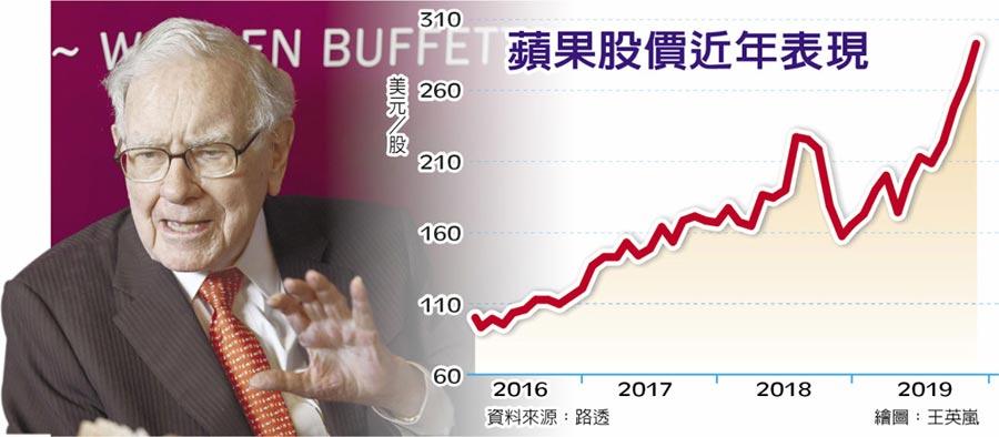 蘋果股價近年表現