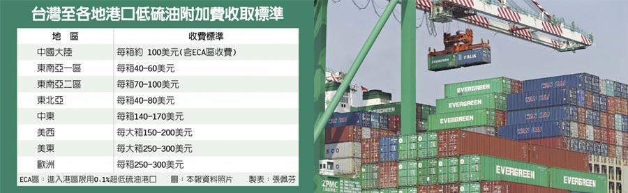 台灣至各地港口低硫油附加費收取標準