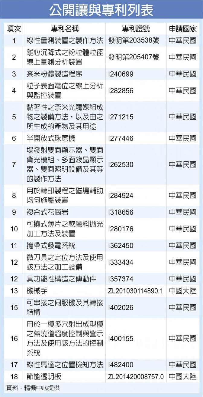 公開讓與專利列表