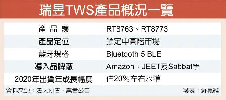 瑞昱TWS產品概況一覽