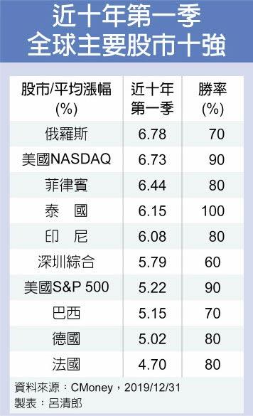 近十年第一季全球主要股市十強