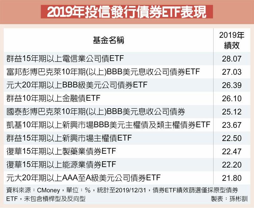 2019年投信發行債券ETF表現