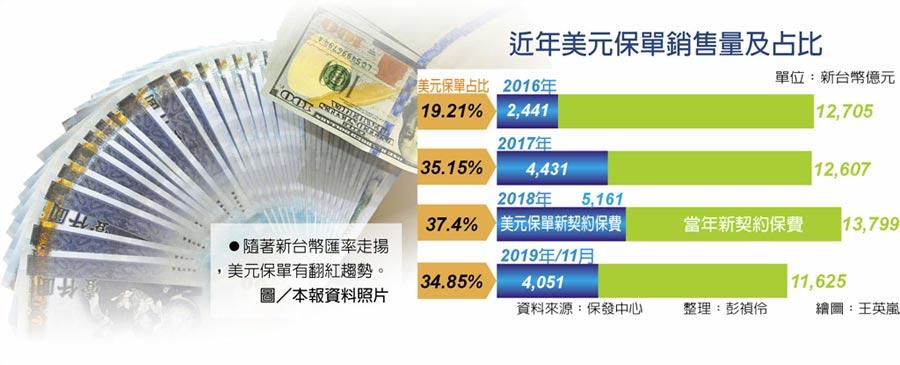 近年美元保單銷售量及占比