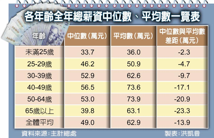 各年齡全年總薪資中位數、平均數一覽表