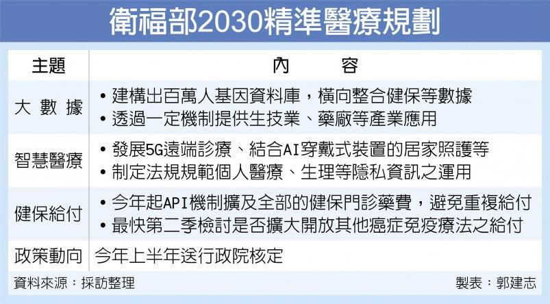 衛福部2030精準醫療規劃