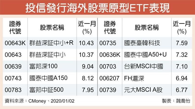 投信發行海外股票原型ETF表現