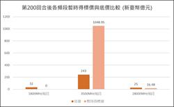 5G競標20天未果 千億標金挑戰4G天價