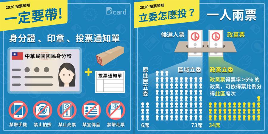 Dcard製作首投族懶人包,貼心提醒「投票三寶」與「五大禁止」。(Dcard提供/黃慧雯台北傳真)