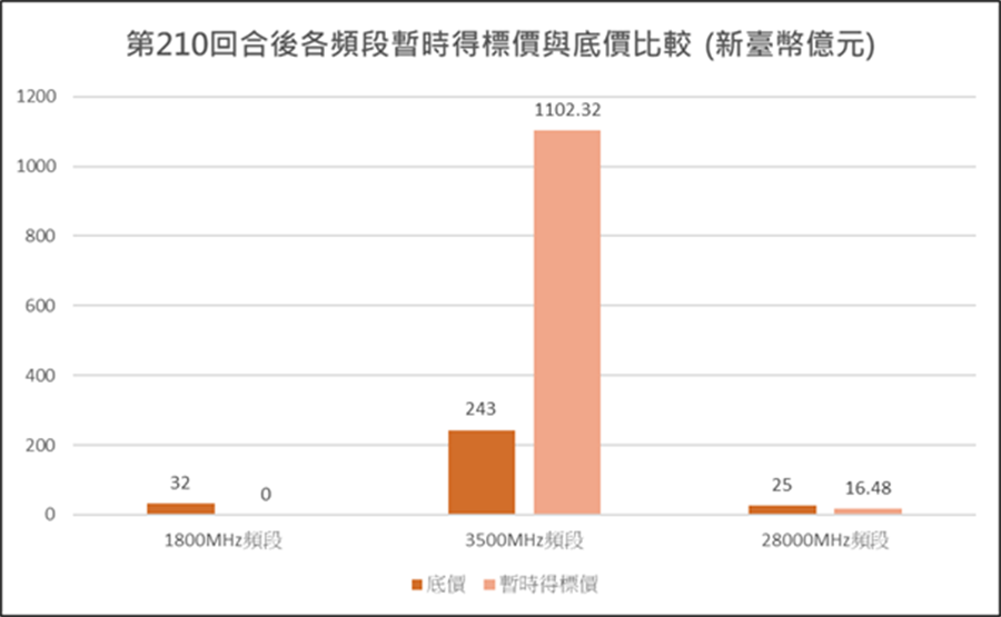5G競價作業第210回合各頻段暫時得標價與底價比較。(NCC提供)